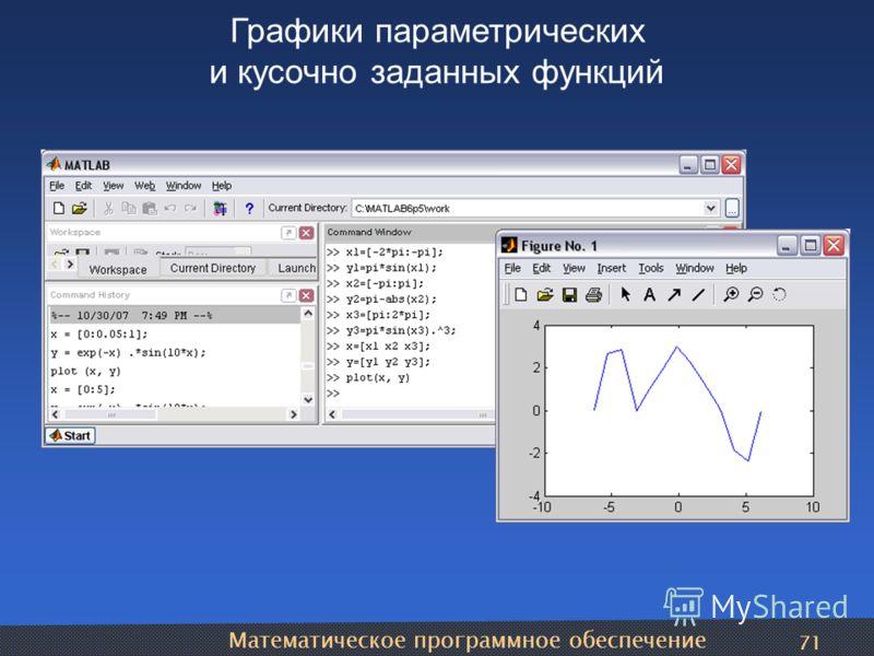 Математическое программное обеспечение 71 Графики параметрических и кусочно заданных функций