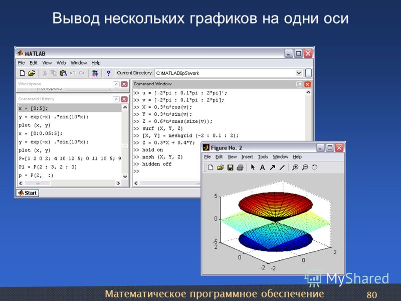 Математическое программное обеспечение 80 Вывод нескольких графиков на одни оси