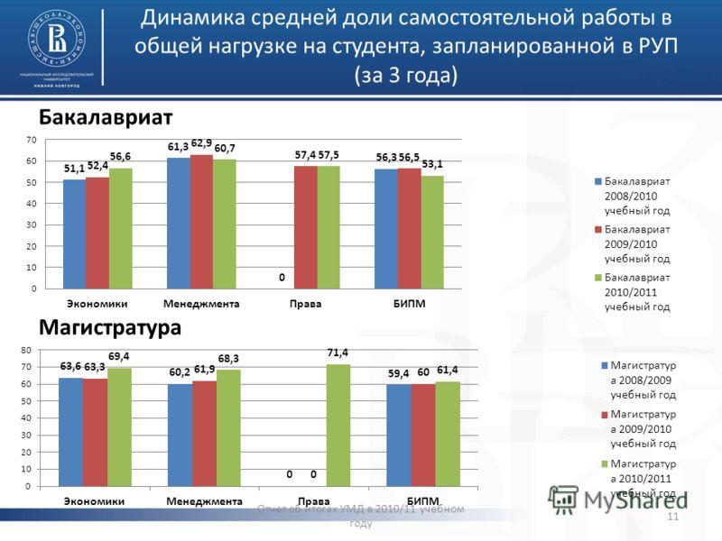 Динамика средней доли самостоятельной работы в общей нагрузке на студента, запланированной в РУП (за 3 года) Бакалавриат Магистратура Отчет об итогах УМД в 2010/11 учебном году 11