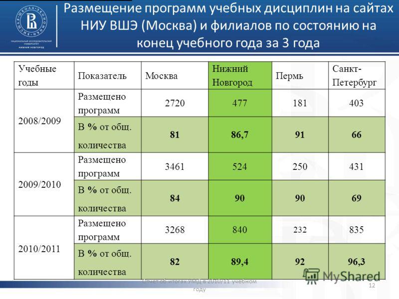 Размещение программ учебных дисциплин на сайтах НИУ ВШЭ (Москва) и филиалов по состоянию на конец учебного года за 3 года Учебные годы ПоказательМосква Нижний Новгород Пермь Санкт- Петербург 2008/2009 Размещено программ 2720477181403 В % от общ. коли