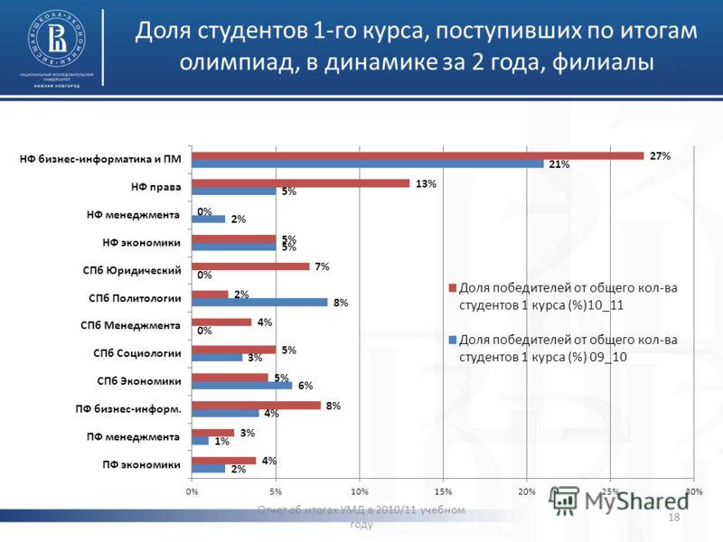 Доля студентов 1-го курса, поступивших по итогам олимпиад, в динамике за 2 года, филиалы Отчет об итогах УМД в 2010/11 учебном году 18