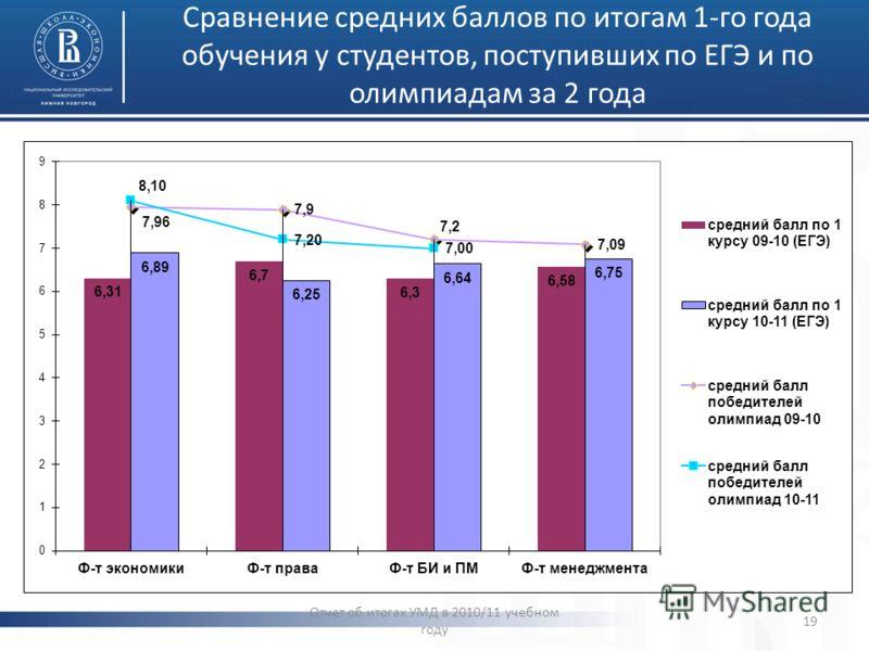 Сравнение средних баллов по итогам 1-го года обучения у студентов, поступивших по ЕГЭ и по олимпиадам за 2 года Отчет об итогах УМД в 2010/11 учебном году 19