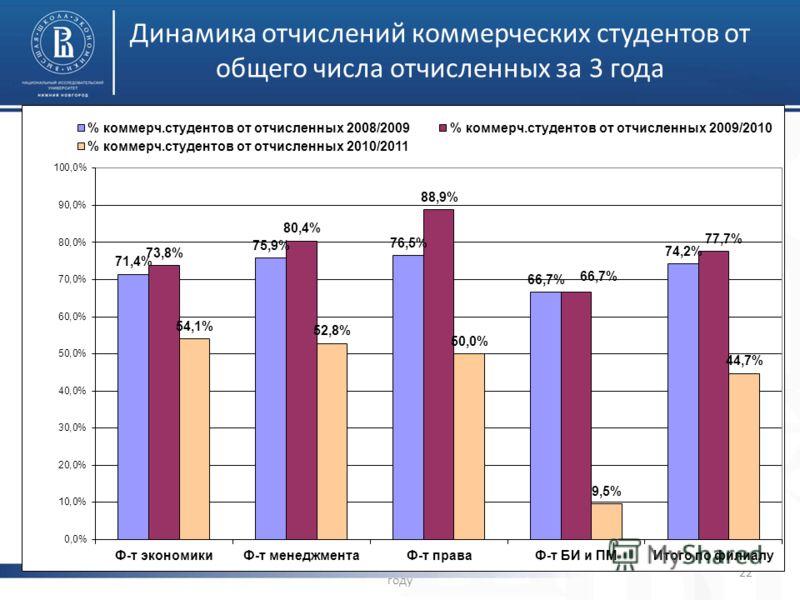 Динамика отчислений коммерческих студентов от общего числа отчисленных за 3 года Отчет об итогах УМД в 2010/11 учебном году 22