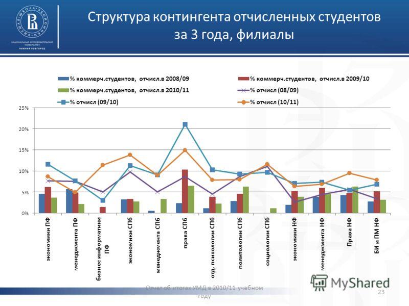 Структура контингента отчисленных студентов за 3 года, филиалы Отчет об итогах УМД в 2010/11 учебном году 23
