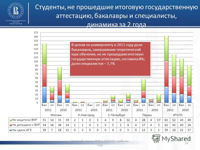 Студенты, не прошедшие итоговую государственную аттестацию, бакалавры и специалисты, динамика за 2 года Отчет об итогах УМД в 2010/11 учебном году 24