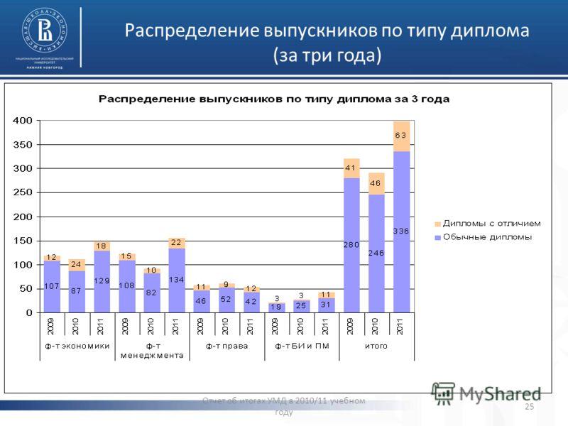 Распределение выпускников по типу диплома (за три года) Отчет об итогах УМД в 2010/11 учебном году 25