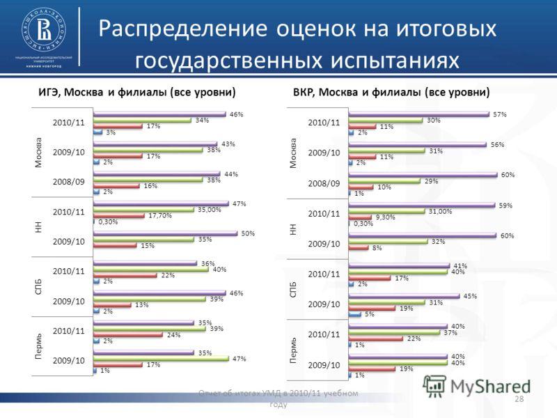 Распределение оценок на итоговых государственных испытаниях ИГЭ, Москва и филиалы (все уровни)ВКР, Москва и филиалы (все уровни) Отчет об итогах УМД в 2010/11 учебном году 28