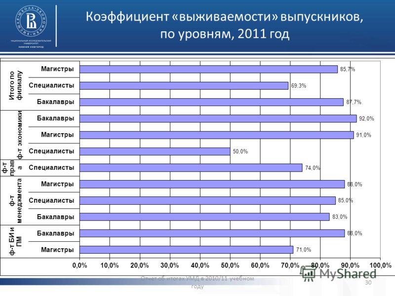 Коэффициент «выживаемости» выпускников, по уровням, 2011 год Отчет об итогах УМД в 2010/11 учебном году 30