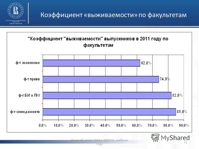 Коэффициент «выживаемости» по факультетам Отчет об итогах УМД в 2010/11 учебном году 31