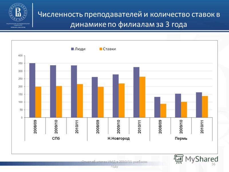 Численность преподавателей и количество ставок в динамике по филиалам за 3 года Отчет об итогах УМД в 2010/11 учебном году 36