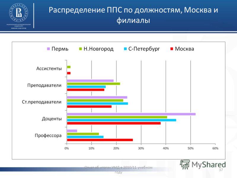 Распределение ППС по должностям, Москва и филиалы Отчет об итогах УМД в 2010/11 учебном году 37