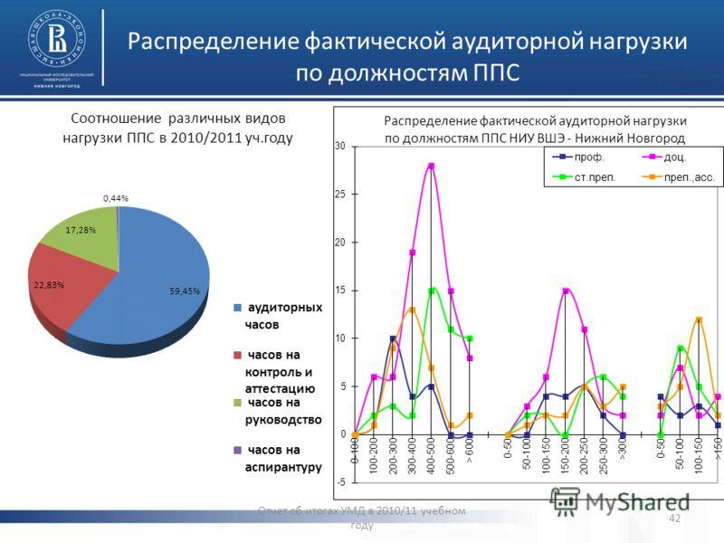 Распределение фактической аудиторной нагрузки по должностям ППС Отчет об итогах УМД в 2010/11 учебном году 42