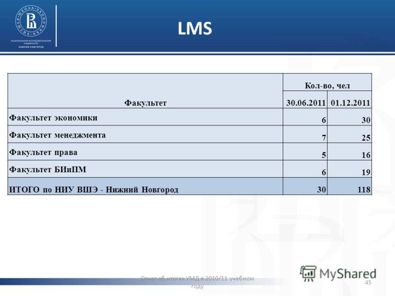 LMS Пример активности пользователей: количество заходов в LMS (24-30 октября 2011) Отчет об итогах УМД в 2010/11 учебном году 45 Факультет Кол-во, чел 30.06.201101.12.2011 Факультет экономики 630 Факультет менеджмента 725 Факультет права 516 Факульте