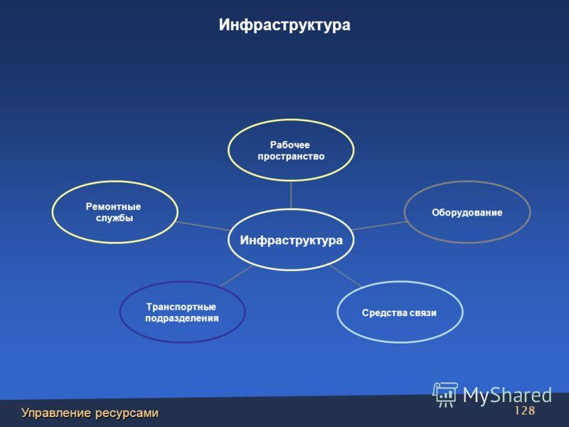 Управление ресурсами 128 Инфраструктура Рабочее пространство ОборудованиеСредства связи Транспортные подразделения Ремонтные службы Инфраструктура
