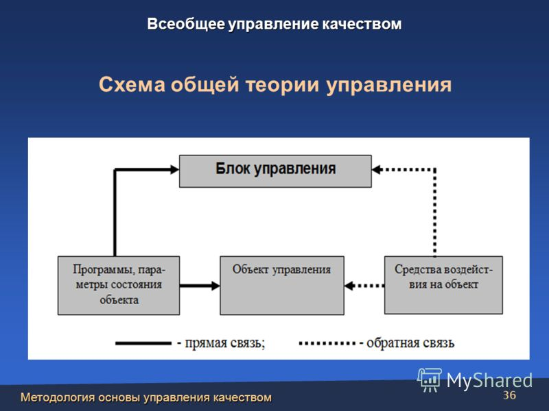 Методология основы управления качеством 36 Схема общей теории управления Всеобщее управление качеством