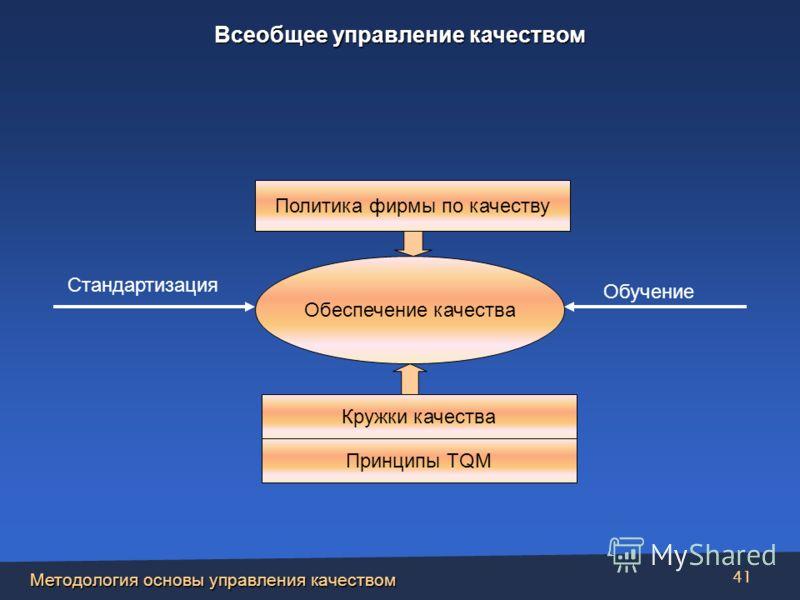 Методология основы управления качеством 41 Политика фирмы по качеству Кружки качества Принципы TQM Обеспечение качества Стандартизация Обучение Всеобщее управление качеством