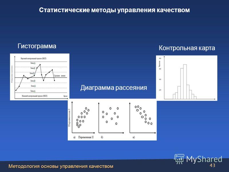 Методология основы управления качеством 43 Диаграмма рассеяния Контрольная карта Гистограмма Статистические методы управления качеством