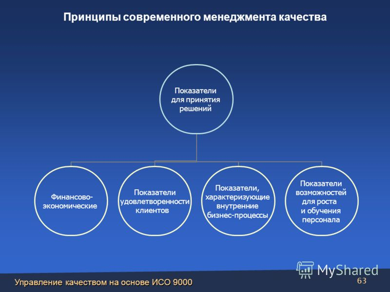 Управление качеством на основе ИСО 9000 63 Показатели для принятия решений Финансово- экономические Показатели удовлетворенности клиентов Показатели, характеризующие внутренние бизнес-процессы Показатели возможностей для роста и обучения персонала Пр