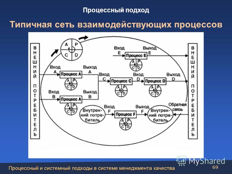 Процессный и системный подходы в системе менеджмента качества 69 Процессный подход Типичная сеть взаимодействующих процессов