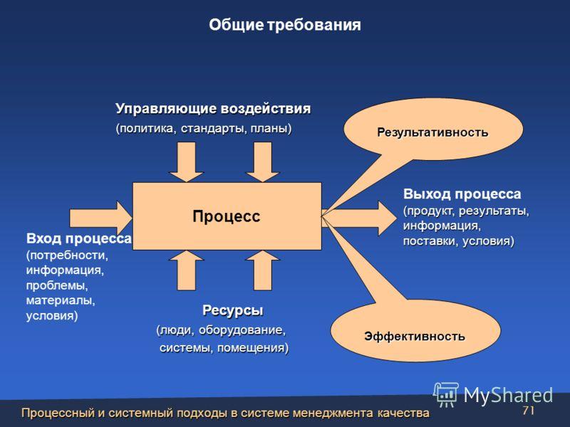 Процессный и системный подходы в системе менеджмента качества 71 Процесс Результативность Эффективность Вход процесса (потребности, информация, проблемы, материалы, условия) (продукт, результаты, информация, поставки, условия) Выход процесса (продукт