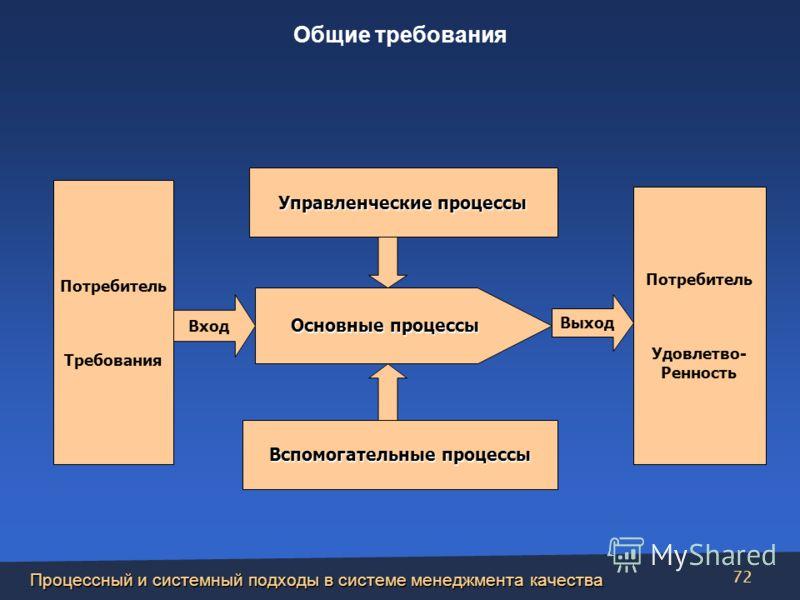 Процессный и системный подходы в системе менеджмента качества 72 Потребитель Требования Потребитель Удовлетво- Ренность Управленческие процессы Вспомогательные процессы Основные процессы Вход Выход Общие требования