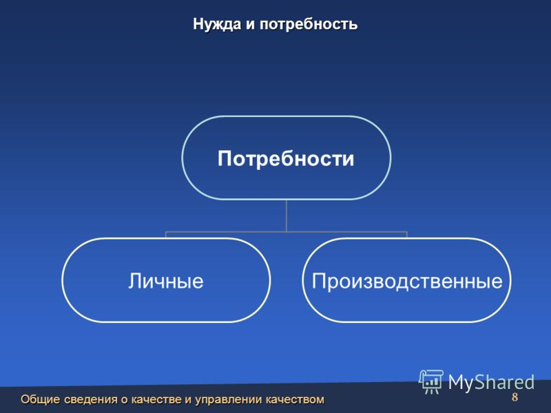 Общие сведения о качестве и управлении качеством 8 Потребности ЛичныеПроизводственные Нужда и потребность