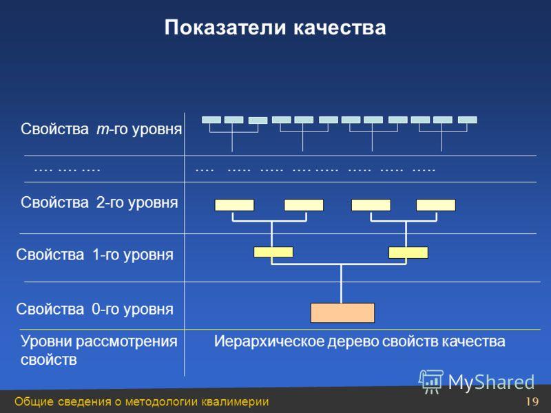 Общие сведения о методологии квалимерии 19 …. …. ….…. ….. ….. …. ….. ….. ….. ….. Свойства m-го уровня Свойства 2-го уровня Свойства 1-го уровня Свойства 0-го уровня Уровни рассмотрения свойств Иерархическое дерево свойств качества Показатели качества