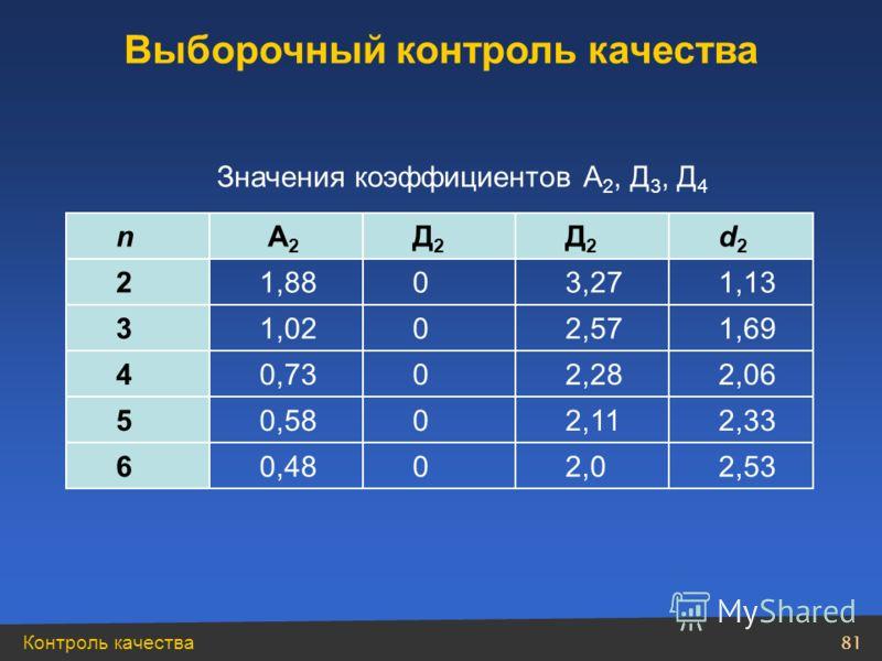 Контроль качества 81 n А2 А2 Д2Д2 Д2Д2 d2d2 21,8803,271,13 31,0202,571,69 40,7302,282,06 50,5802,112,33 60,4802,02,53 Значения коэффициентов А 2, Д 3, Д 4 Выборочный контроль качества