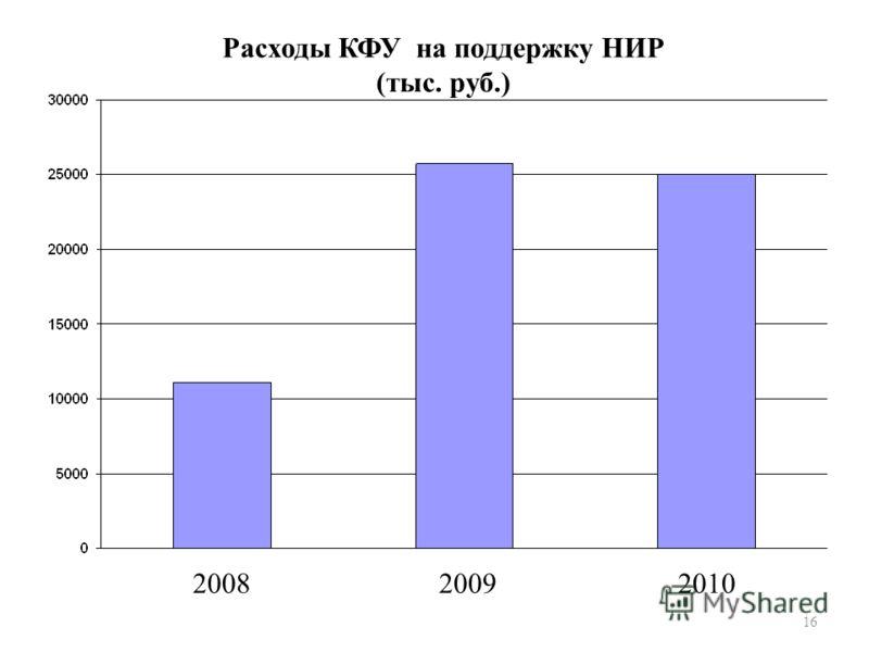 16 Расходы КФУ на поддержку НИР (тыс. руб.) 200820092010