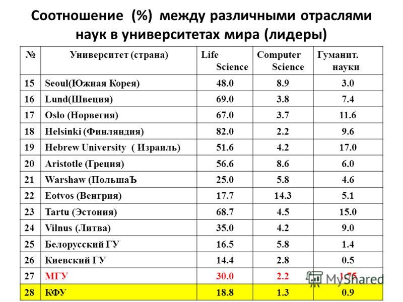 44 Соотношение (%) между различными отраслями наук в университетах мира (лидеры) Университет (страна)Life Science Computer Science Гуманит. науки 15Seoul(Южная Корея)48.08.93.0 16Lund(Швеция)69.03.87.4 17Oslo (Норвегия)67.03.711.6 18Helsinki (Финлянд