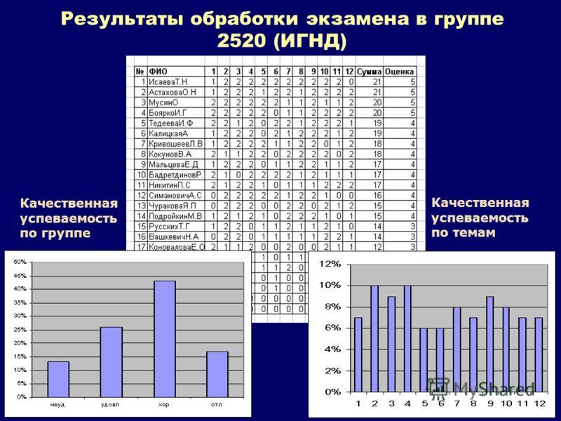 Результаты обработки экзамена в группе 2520 (ИГНД) Качественная успеваемость по группе Качественная успеваемость по темам