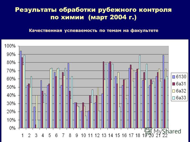 Результаты обработки рубежного контроля по химии (март 2004 г.) Качественная успеваемость по темам на факультете