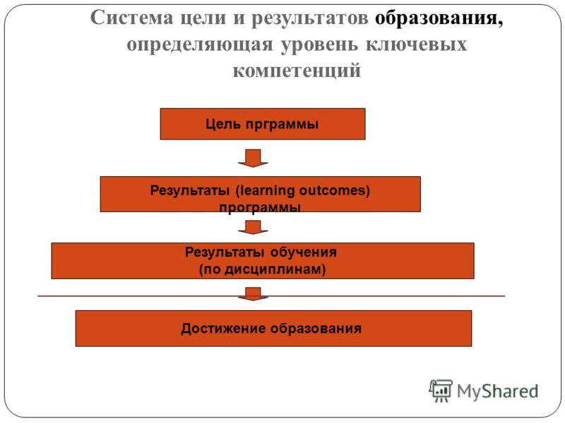 Система цели и результатов образования, определяющая уровень ключевых компетенций Цель прграммы Результаты (learning outcomes) программы Результаты обучения (по дисциплинам) Достижение образования