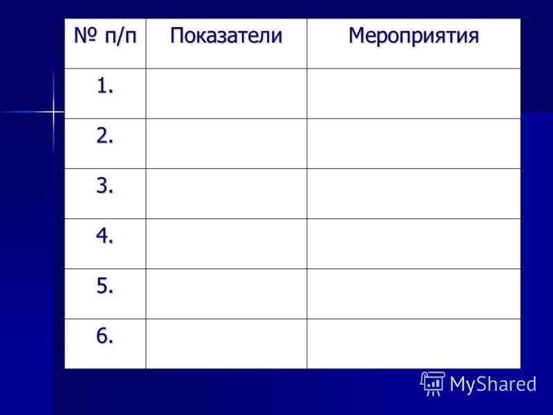 п/п п/пПоказателиМероприятия 1. 2. 3. 4. 5. 6.