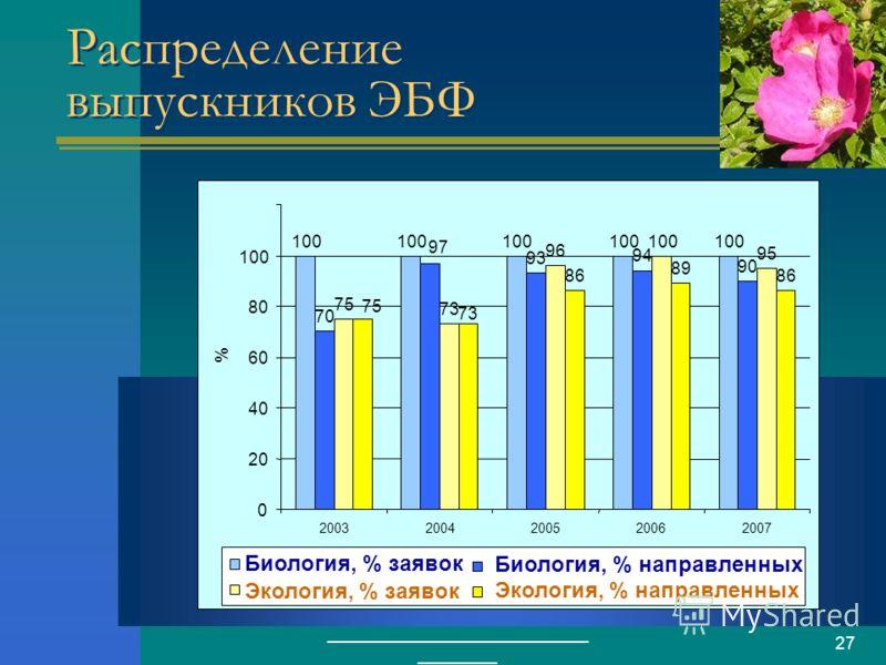 ___________________________ ________ 27 Распределение выпускников ЭБФ 100 70 97 93 94 90 75 73 96 100 95 75 73 86 89 86 0 20 40 60 80 100 20032004200520062007 % Биология, % заявок Биология, % направленных Экология, % заявок Экология, % направленных