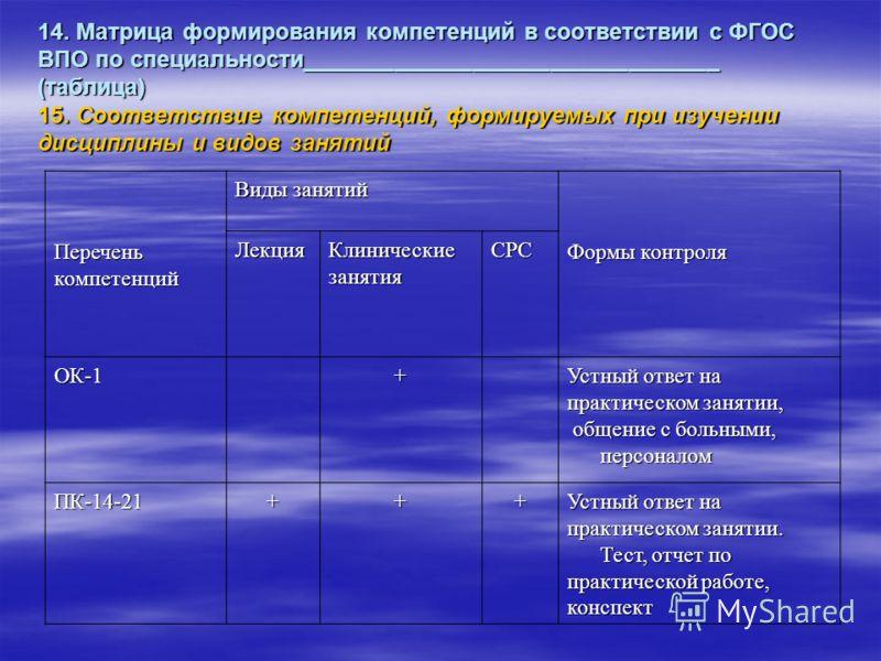 14. Матрица формирования компетенций в соответствии с ФГОС ВПО по специальности________________________________ (таблица) 15. Соответствие компетенций, формируемых при изучении дисциплины и видов занятий Переченькомпетенций Виды занятий Формы контрол