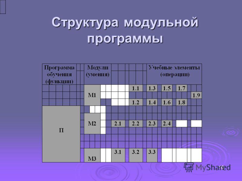 Структура модульной программы 10