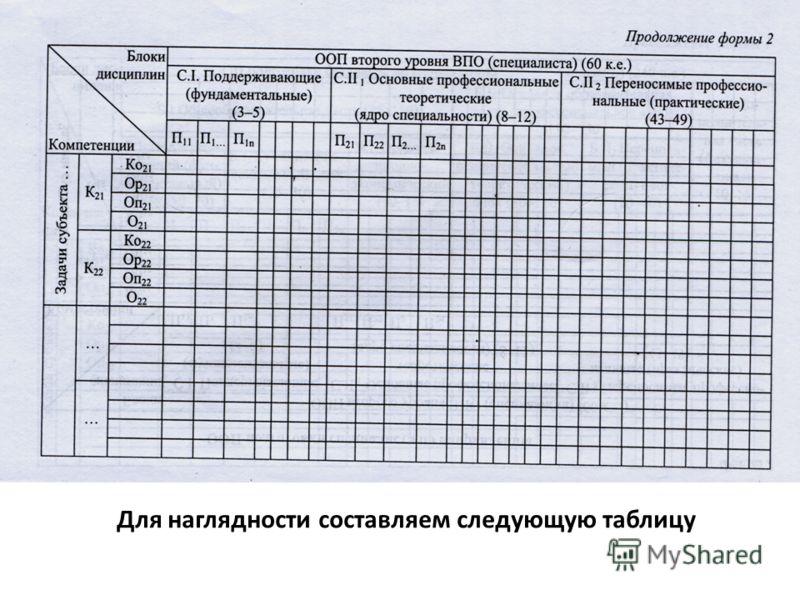 Для наглядности составляем следующую таблицу