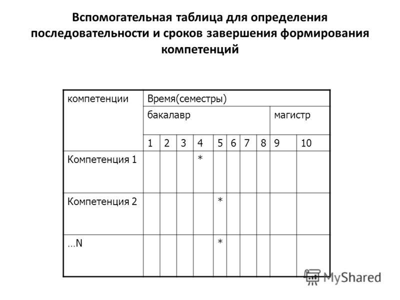 Вспомогательная таблица для определения последовательности и сроков завершения формирования компетенций компетенцииВремя(семестры) бакалаврмагистр 12345678910 Компетенция 1* Компетенция 2* …N…N*