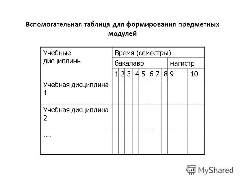 Вспомогательная таблица для формирования предметных модулей Учебные дисциплины Время (семестры) бакалаврмагистр 12345678910 Учебная дисциплина 1 Учебная дисциплина 2 ….