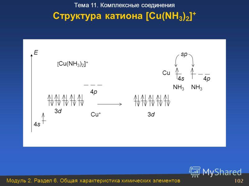 Модуль 2. Раздел 6. Общая характеристика химических элементов 102 Тема 11. Комплексные соединения Cu 4s4s4p4p 3d3d 4s4s 3d3d NH 3 sp 4p4p Е [ Cu(NH 3 ) 2 ] + Cu + Структура катиона [Cu(NH 3 ) 2 ] +