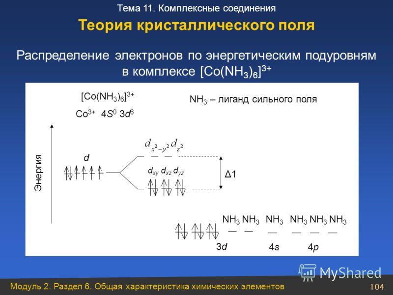 Модуль 2. Раздел 6. Общая характеристика химических элементов 104 Тема 11. Комплексные соединения Распределение электронов по энергетическим подуровням в комплексе [Co(NH 3 ) 6 ] 3+ Теория кристаллического поля Co 3+ 4S 0 3d 6 NH 3 – лиганд сильного