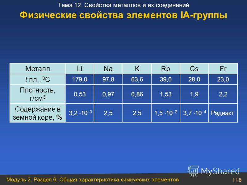 Модуль 2. Раздел 6. Общая характеристика химических элементов 118 Тема 12. Свойства металлов и их соединений Физические свойства элементов ІА-группы Радиакт 3,7 10 –4 1,5 10 –2 2,5 3,2 10 –3 Содержание в земной коре, % 2,21,91,530,860,970,53 Плотност