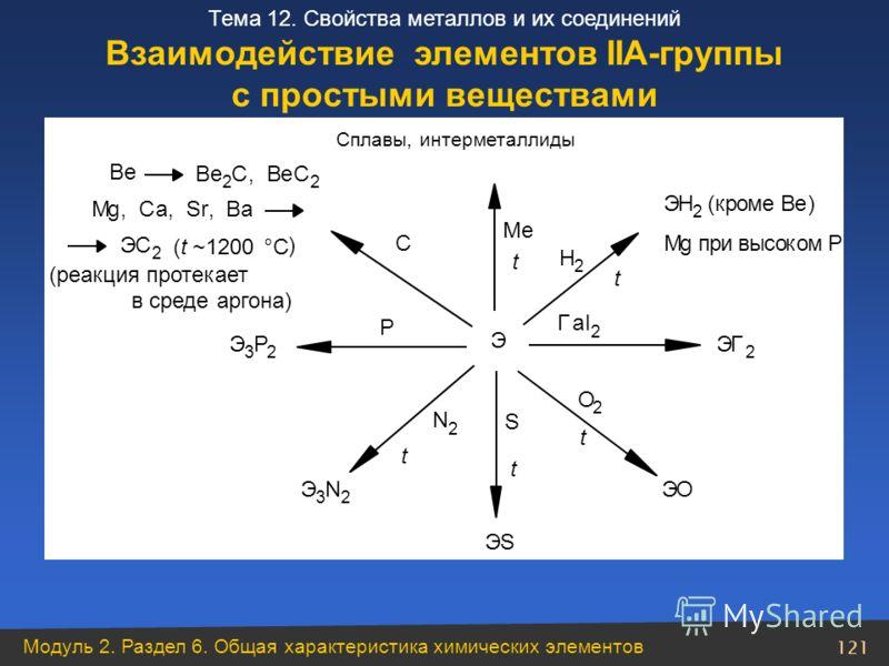 Модуль 2. Раздел 6. Общая характеристика химических элементов 121 Тема 12. Свойства металлов и их соединений Взаимодействие элементов ІІА-группы с простыми веществами t N 2 t Э Ме t P t Н 2 t Гаl 2 S О 2 C t ЭН 2 (кроме Be) Mg при высоком Р ЭГ 2 ЭО Э