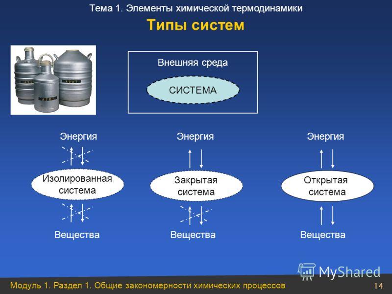 Модуль 1. Раздел 1. Общие закономерности химических процессов 14 Тема 1. Элементы химической термодинамики Типы систем Энергия Энергия Энергия Изолированная система Закрытая система Открытая система Вещества Вещества Вещества СИСТЕМА Внешняя среда