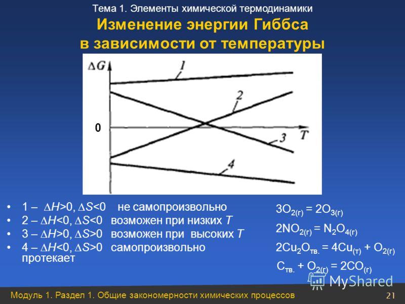 Модуль 1. Раздел 1. Общие закономерности химических процессов 21 Тема 1. Элементы химической термодинамики 0 1 – H>0, S
