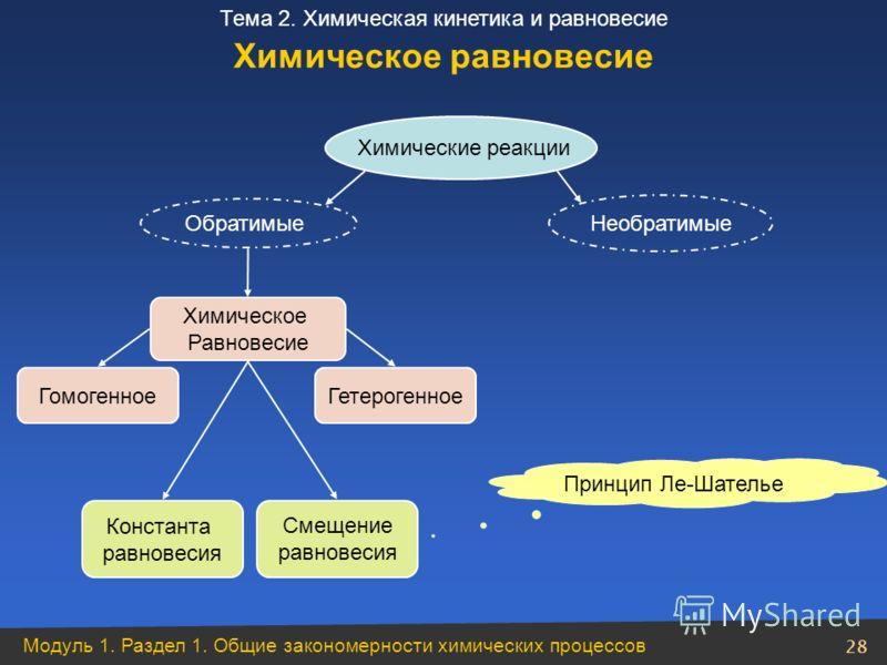 Модуль 1. Раздел 1. Общие закономерности химических процессов 28 Тема 2. Химическая кинетика и равновесие Химические реакции Необратимые Обратимые Химическое Равновесие ГомогенноеГетерогенное Константа равновесия Смещение равновесия Принцип Ле-Шатель