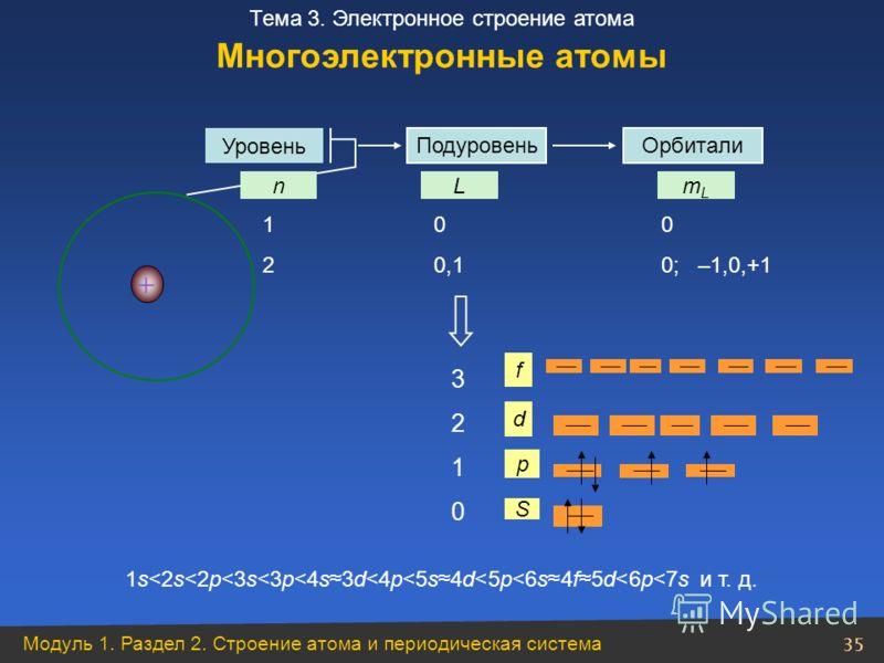 Модуль 1. Раздел 2. Строение атома и периодическая система 35 Тема 3. Электронное строение атома + Уровень Орбитали nLmLmL S p d f 1 0 0 2 0,1 0; –1,0,+1 32103210 1s