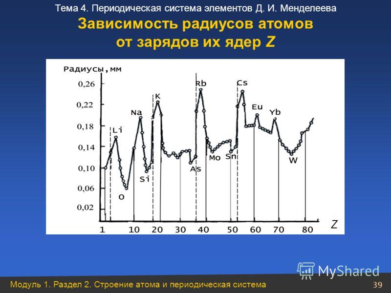 Модуль 1. Раздел 2. Строение атома и периодическая система 39 Тема 4. Периодическая система элементов Д. И. Менделеева Зависимость радиусов атомов от зарядов их ядер Z Z