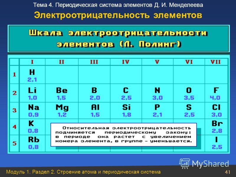 Модуль 1. Раздел 2. Строение атома и периодическая система 41 Тема 4. Периодическая система элементов Д. И. Менделеева Электроотрицательность элементов